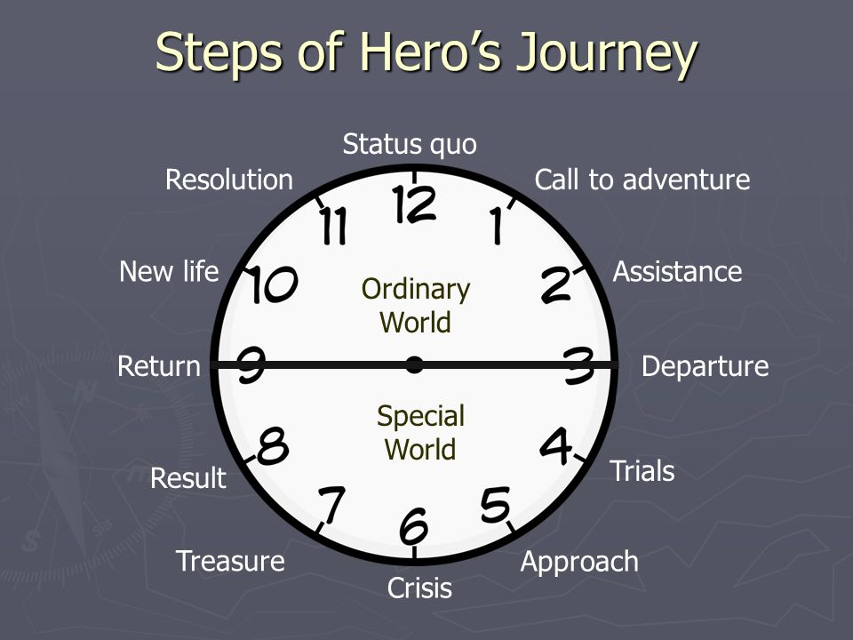 12 Point Hero's Journey