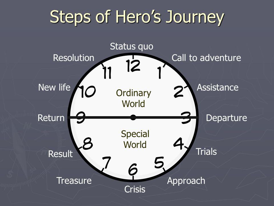 12 Point Hero's Journey