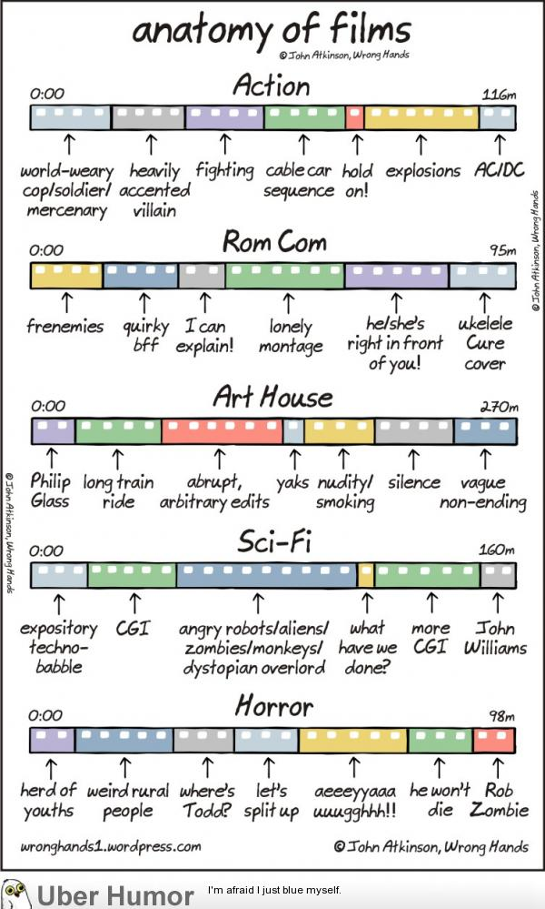 Story Structure Humour