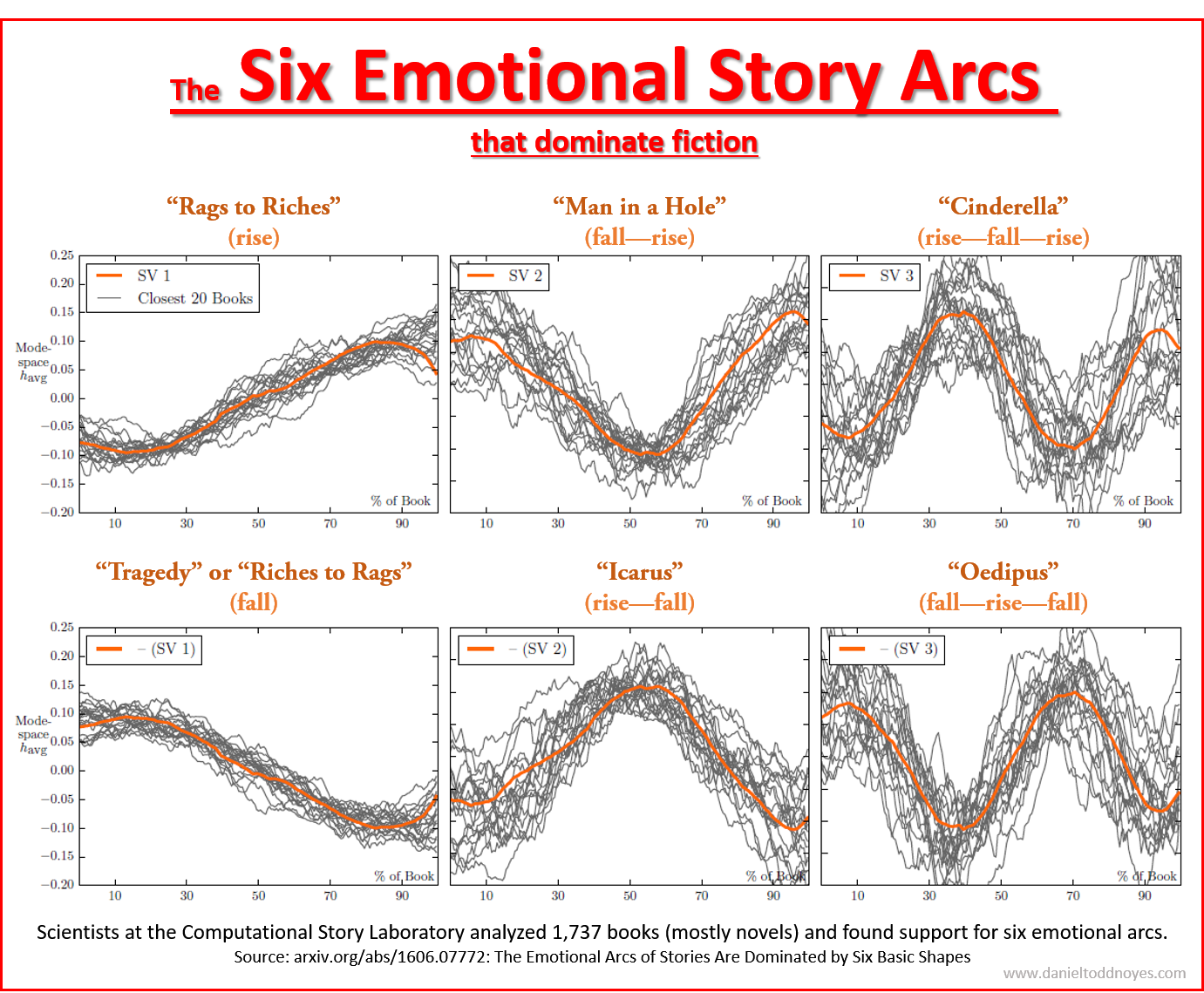 Mind-Blogging Story Structure