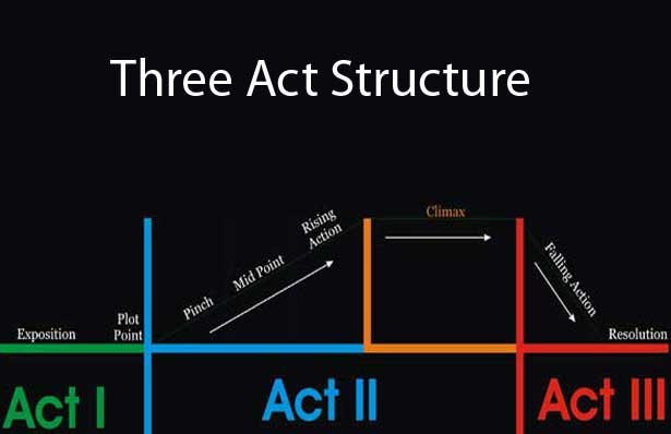 3 Acts to Your Story Structure